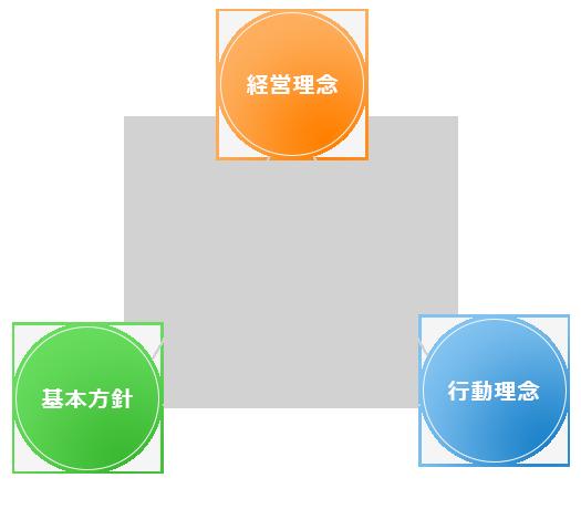 経営理念・基本方針・行動方針